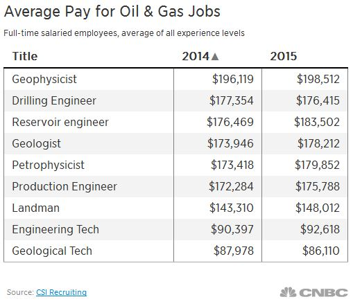 Oil and gas jobs' pay is still big, but not booming - CSI Recruiting